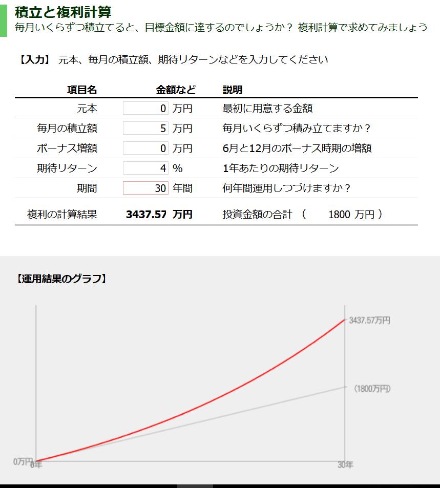 毎月5万円を年4%で運用