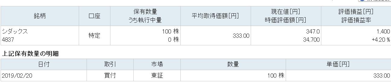シダックス株価-2019年2月27日