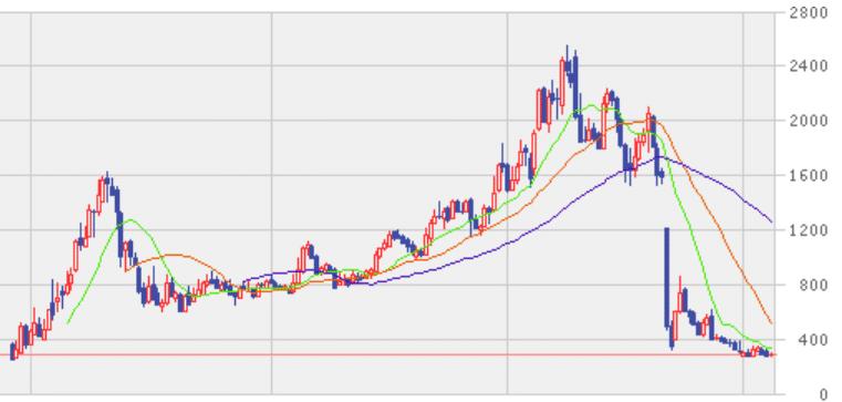 TATERU 株価-2019年2月14日