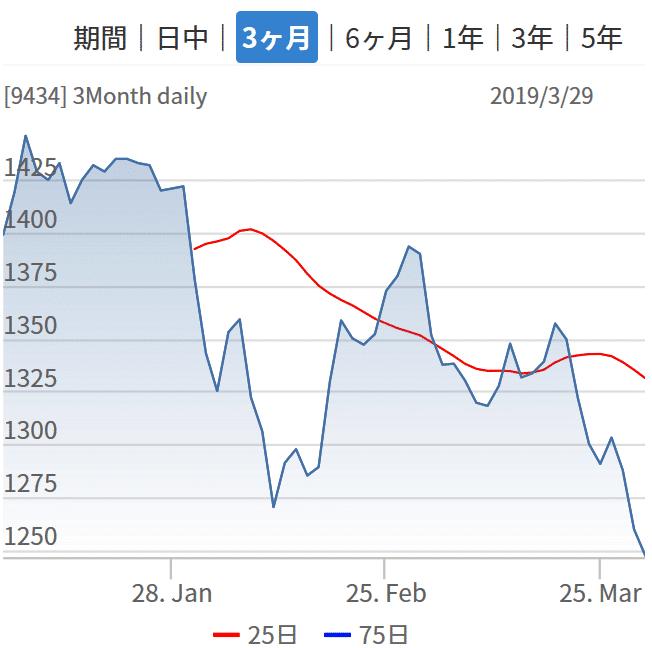 SoftBank-過去三ヶ月間の株価チャート