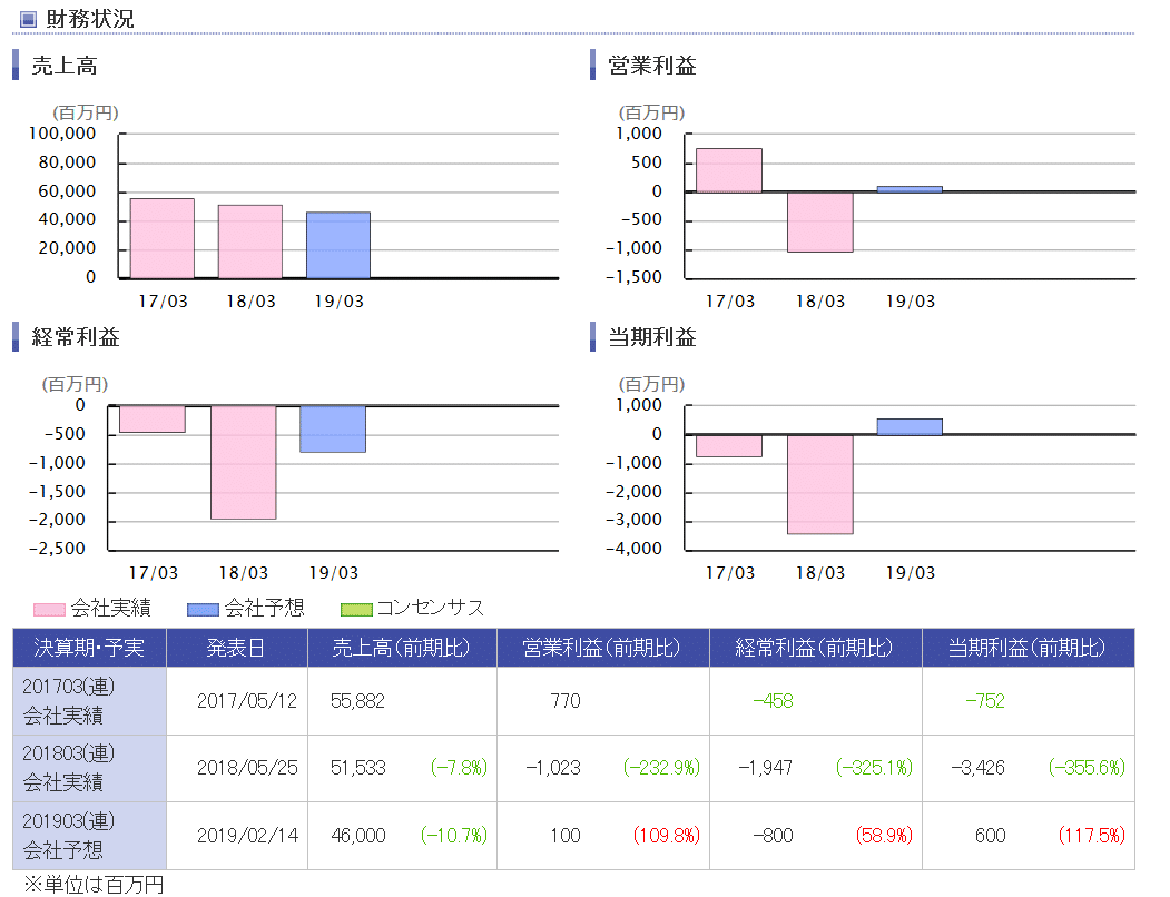 楽天証券-オンキヨー業績