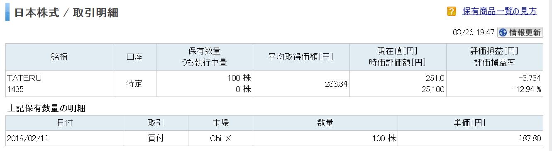 TATERU(タテル)の株価-2019年3月26日
