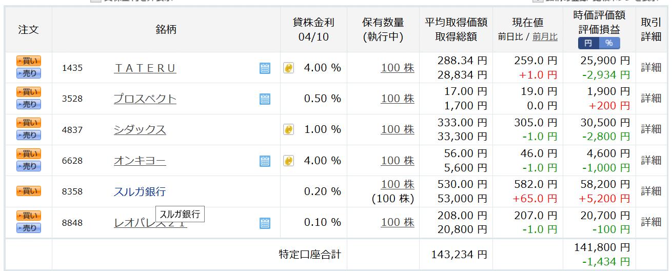 2019年4月10日現在のスルガ銀行株価