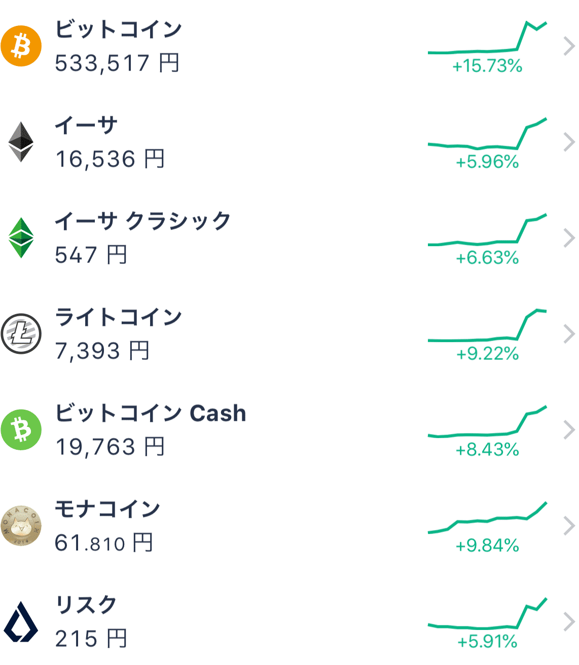 仮想通貨運用結果