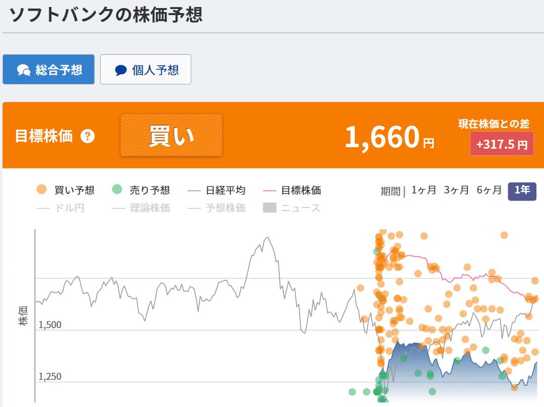ソフトバンクの株価予想-2019年4月18日