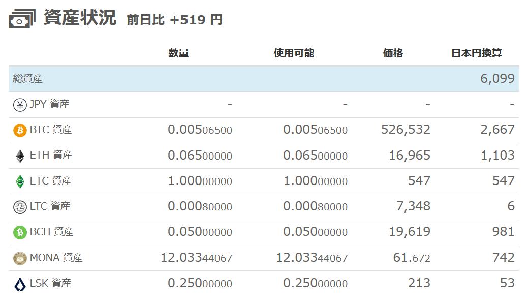 仮想通貨-損益2019年4月2日