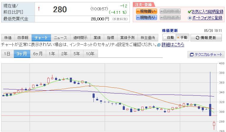楽天証券-シダックスチャート-2019年5月20日