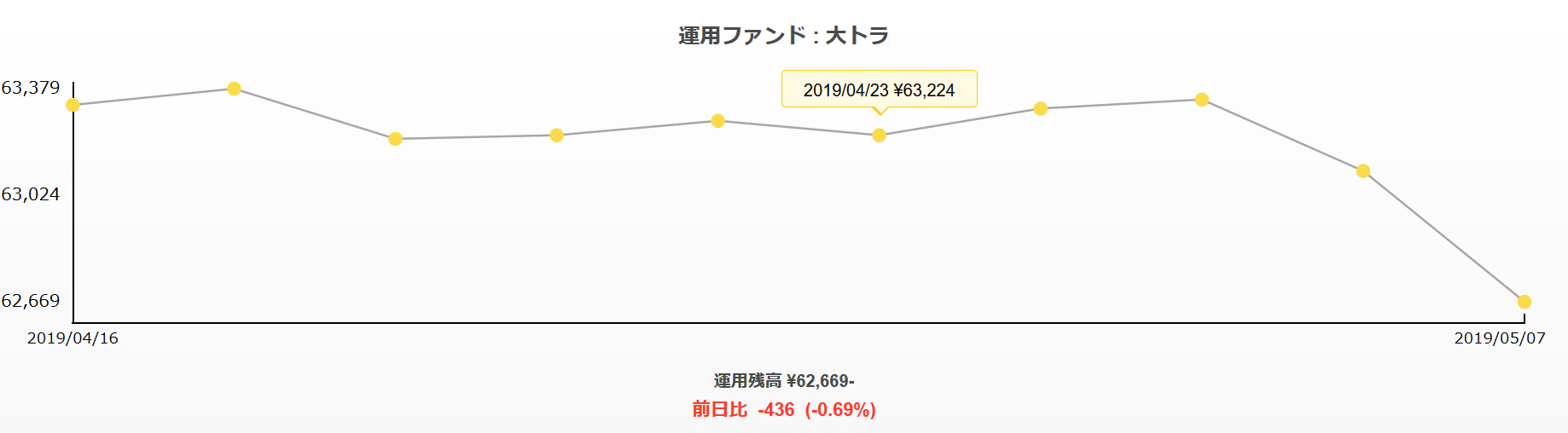 トラノコ運用結果-2019年5月8日