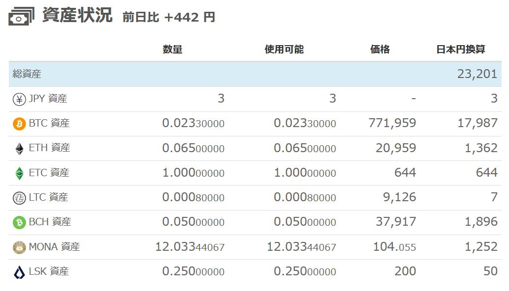 ビットフライヤー(仮想通貨)評価額-2019年5月13日