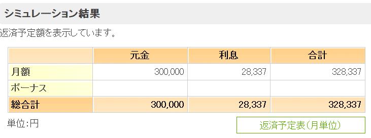 30万円を1年間かけて返済した場合