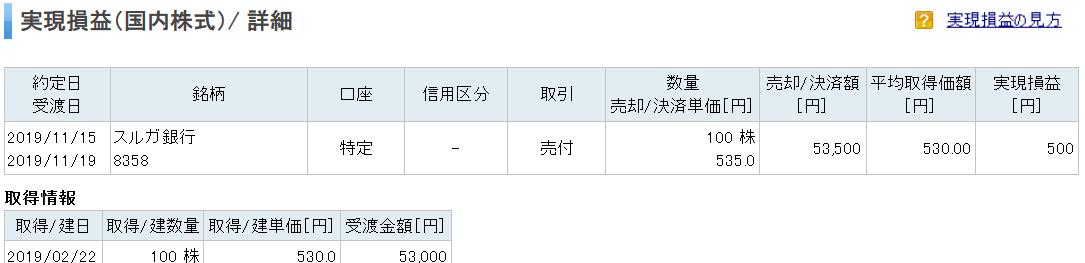 スルガ銀行株-売却明細