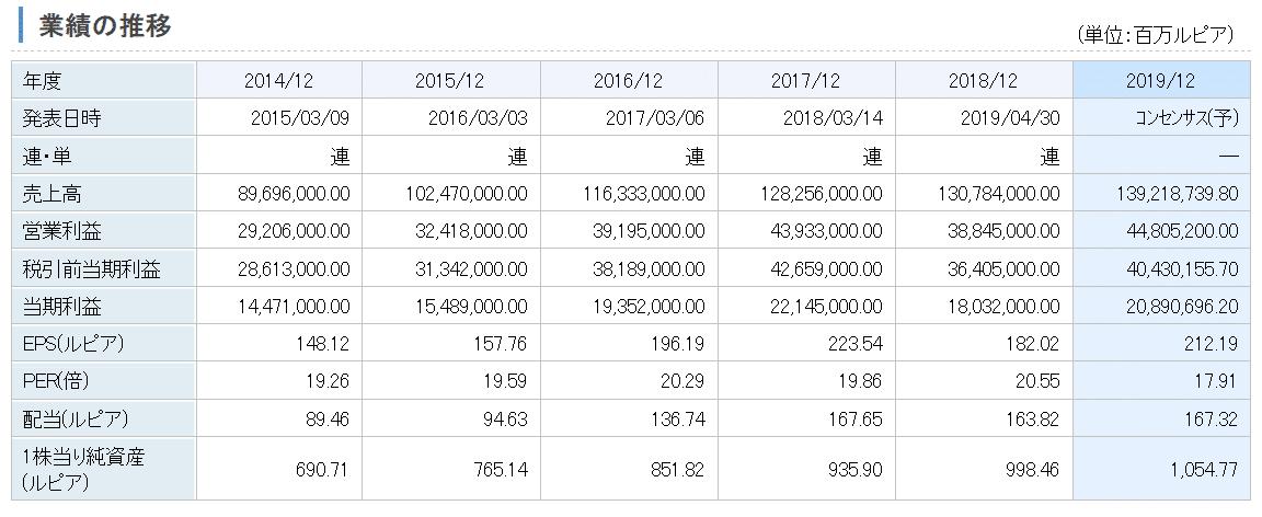 テレカムニカシ・インドネシア-業績