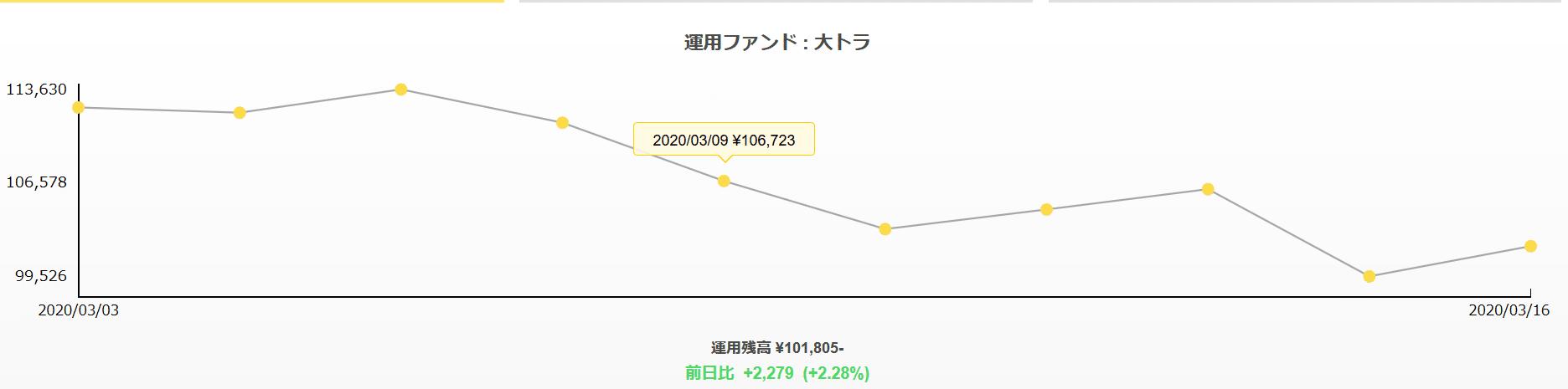 2020年3月18日-トラノコ運用実績
