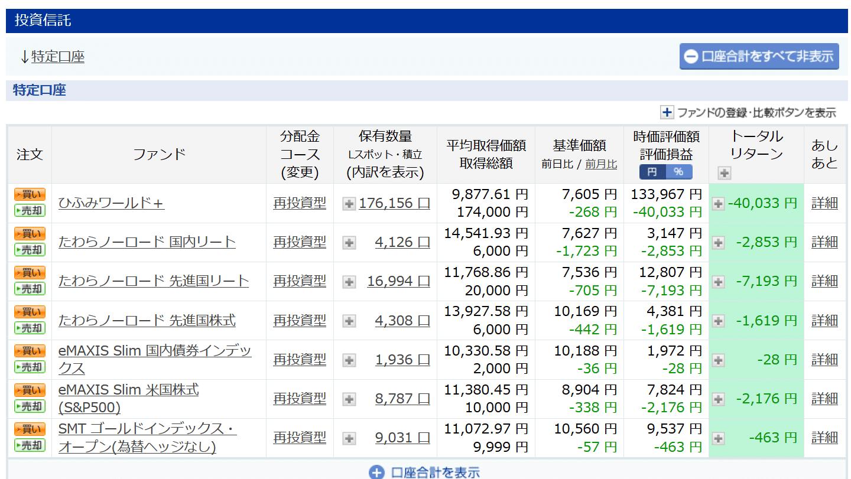 楽天証券-投資信託運用実績