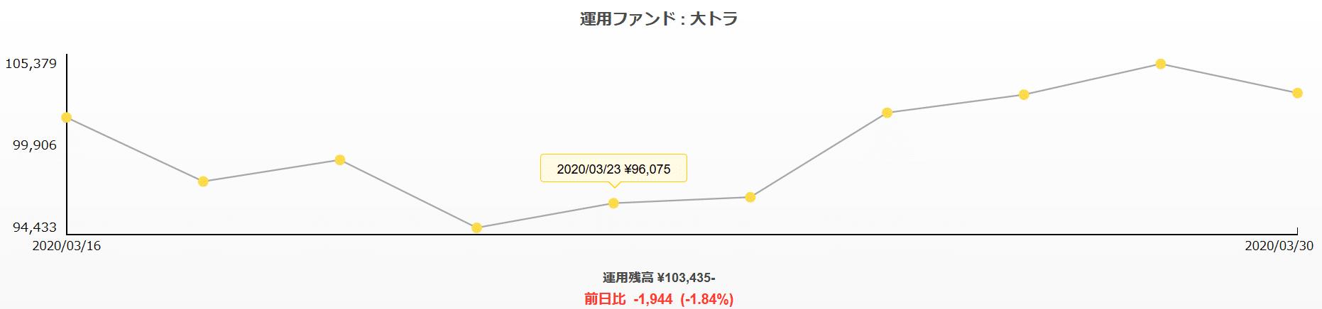 おつり投資-トラノコ運用実績2020.04.01