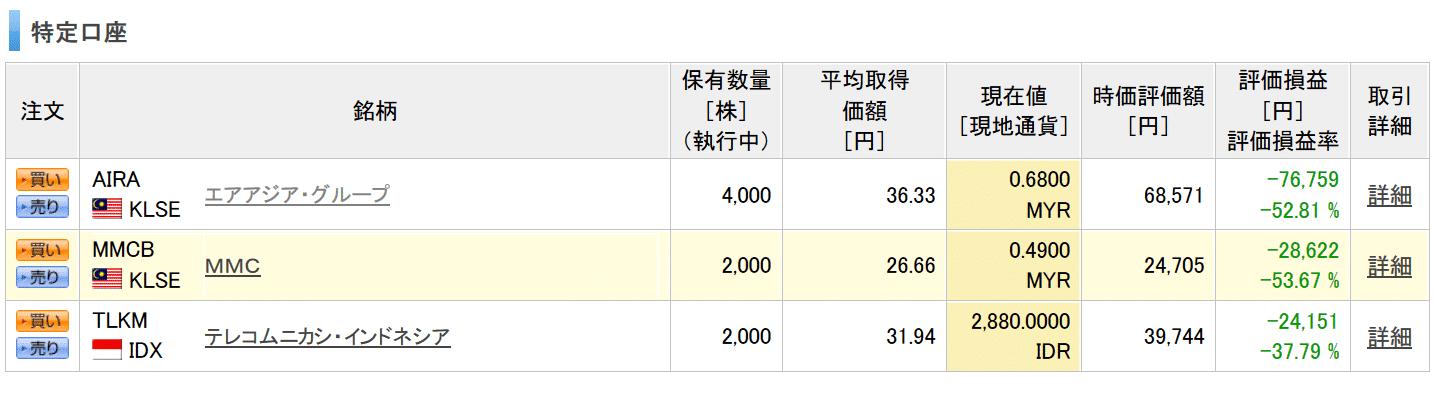アセアン株式 評価損益